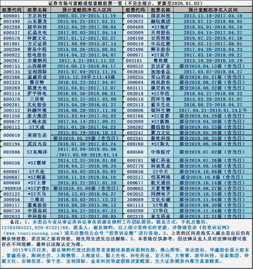发平台股票一览表-有联系方式(更新时间:20190102)